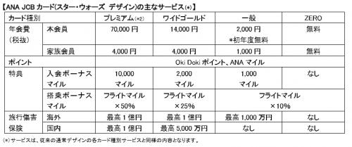ANA JCB スター・ウォーズ クレジットカード